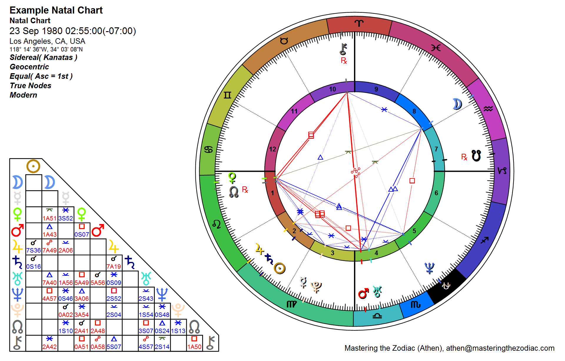 sidereal horoscope compatibility
