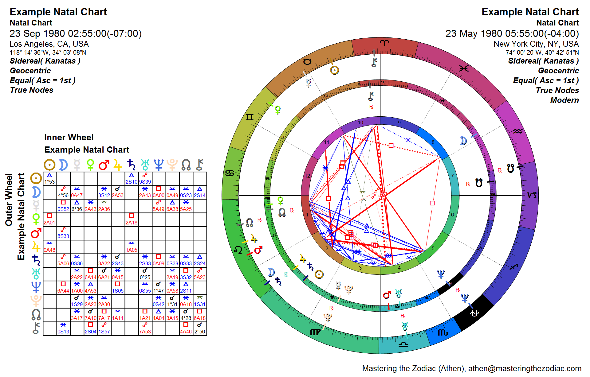Sidereal astrology charts mastering the zodiac nvjuhfo Gallery